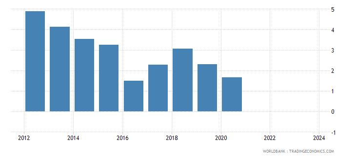 mauritania cpi price percent y o y nominal seas adj  wb data