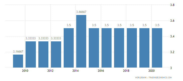 mauritania cpia economic management cluster average 1 low to 6 high wb data