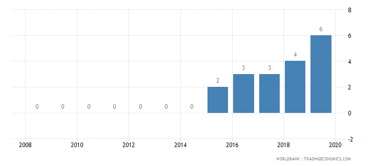 mauritania credit depth of information index 0 low to 6 high wb data