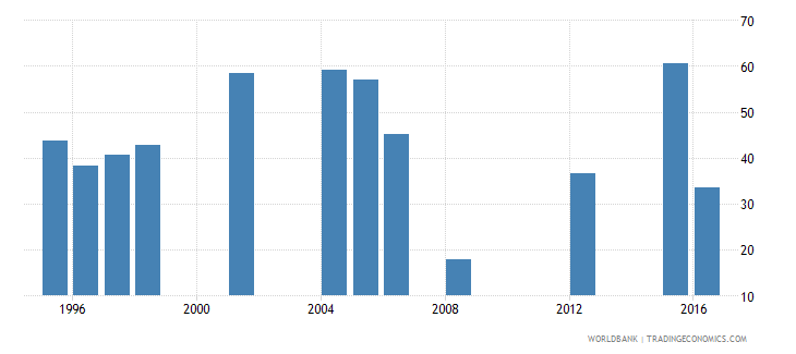 mauritania cumulative drop out rate to the last grade of primary education female percent wb data