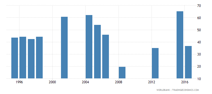 mauritania cumulative drop out rate to the last grade of primary education male percent wb data
