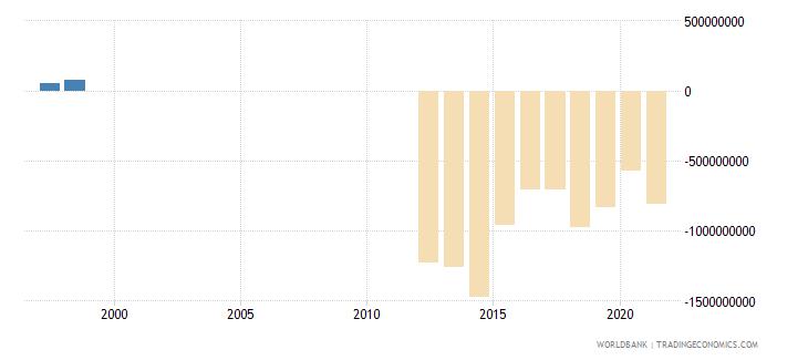 mauritania current account balance bop us dollar wb data