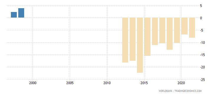 mauritania current account balance percent of gdp wb data