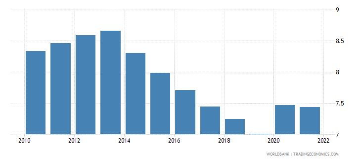 mauritania death rate crude per 1 000 people wb data