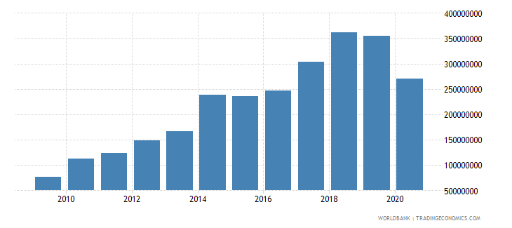 mauritania debt service on external debt public and publicly guaranteed ppg tds us dollar wb data