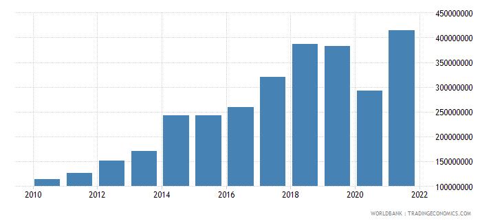 mauritania debt service on external debt total tds us dollar wb data