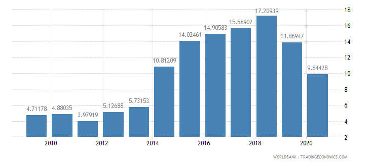 mauritania debt service ppg and imf only percent of exports excluding workers remittances wb data
