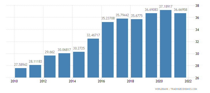 mauritania dec alternative conversion factor lcu per us dollar wb data
