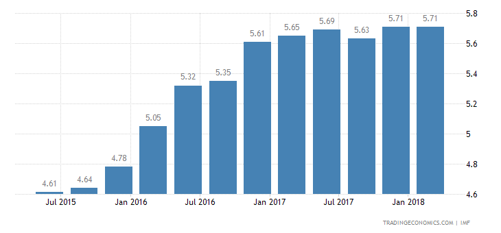 Deposit Interest Rate in Mauritania