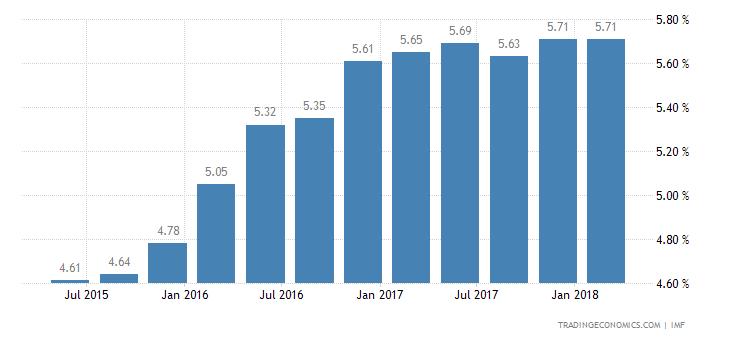 Deposit Interest Rate in Mauritania
