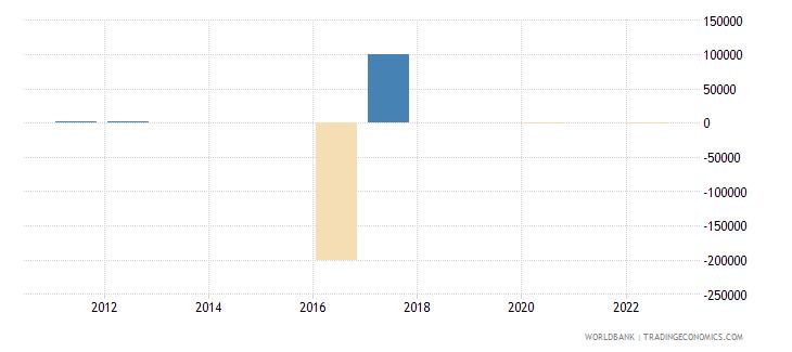 mauritania discrepancy in expenditure estimate of gdp current lcu wb data
