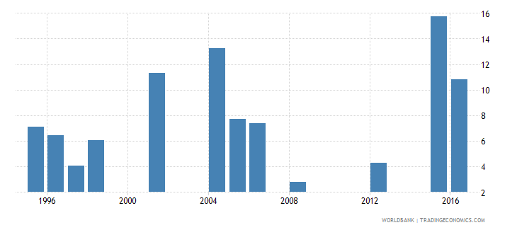 mauritania drop out rate from grade 2 of primary education male percent wb data