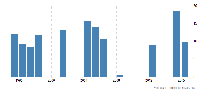 mauritania drop out rate from grade 3 of primary education female percent wb data