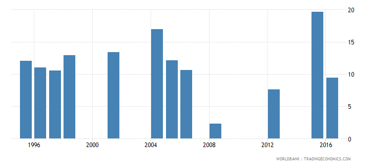 mauritania drop out rate from grade 3 of primary education male percent wb data