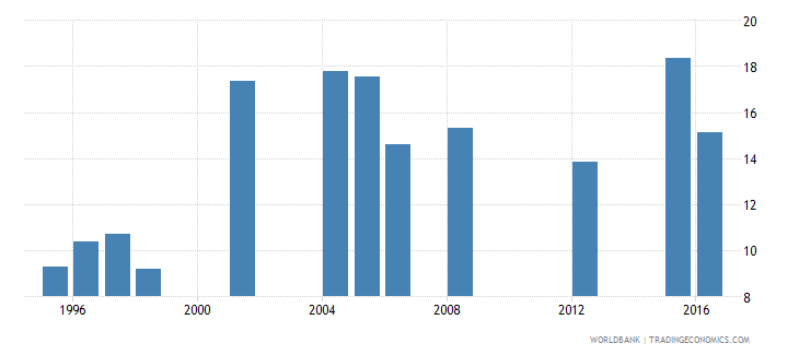 mauritania drop out rate from grade 4 of primary education female percent wb data