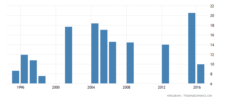 mauritania drop out rate from grade 4 of primary education male percent wb data