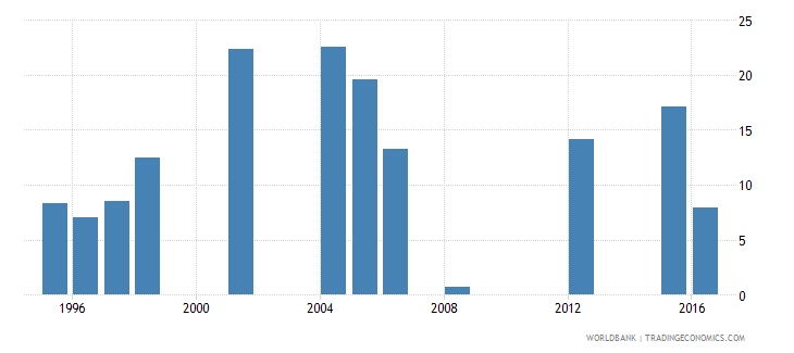 mauritania drop out rate from grade 5 of primary education both sexes percent wb data