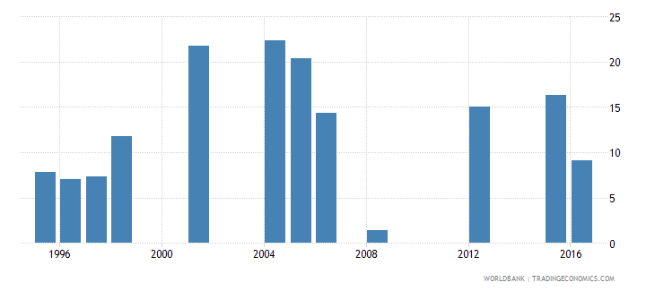mauritania drop out rate from grade 5 of primary education female percent wb data
