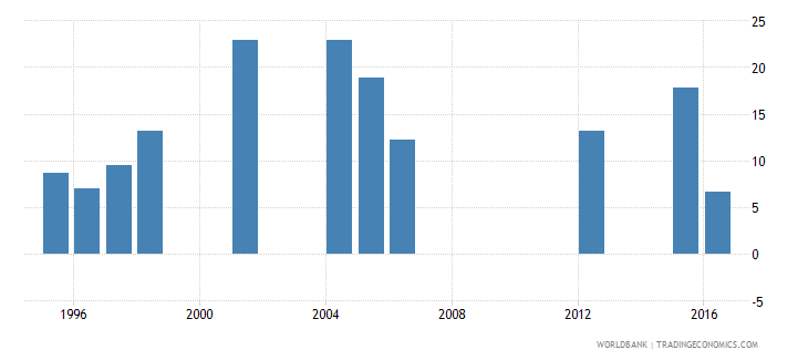 mauritania drop out rate from grade 5 of primary education male percent wb data