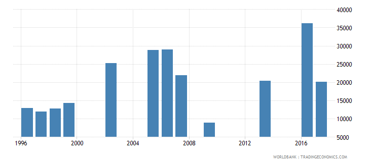 mauritania early school leavers from primary education female number wb data