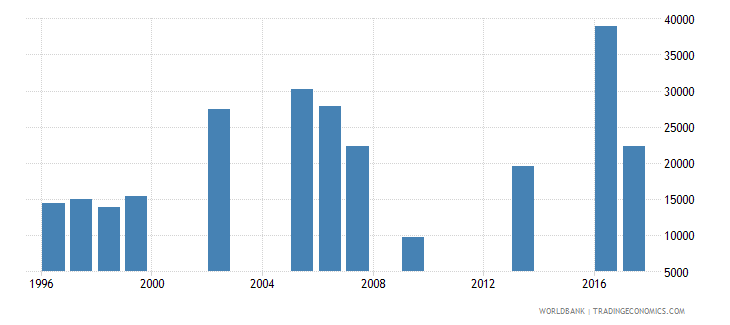 mauritania early school leavers from primary education male number wb data