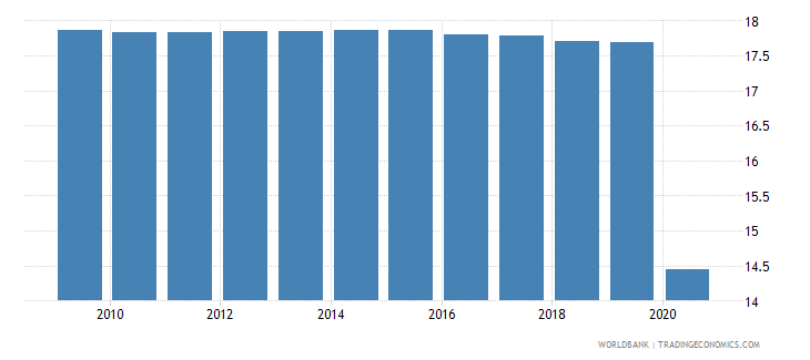 mauritania employees industry male percent of male employment wb data