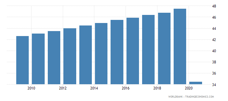 mauritania employees services male percent of male employment wb data