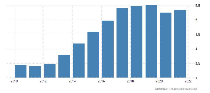 mauritania employers male percent of employment wb data