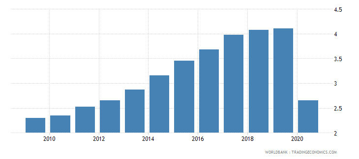 mauritania employers total percent of employment wb data