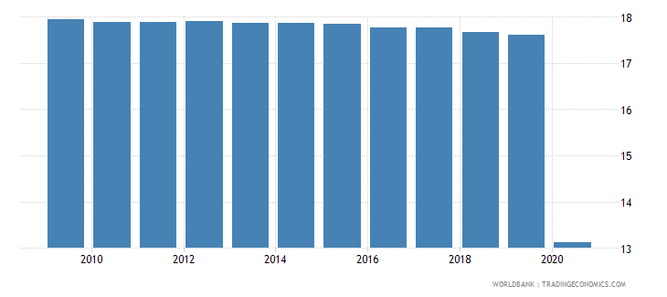 mauritania employment in industry percent of total employment wb data