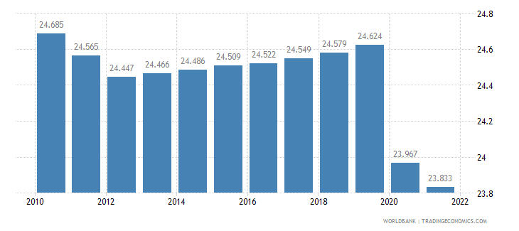 mauritania employment to population ratio 15 plus  female percent wb data