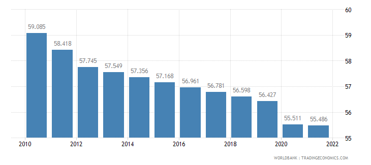 mauritania employment to population ratio 15 plus  male percent wb data