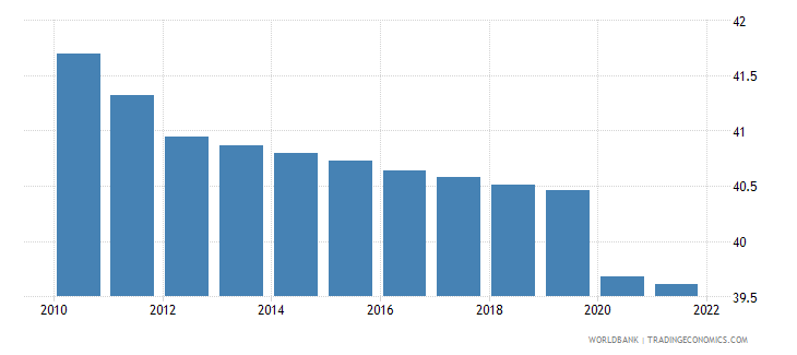mauritania employment to population ratio 15 plus  total percent wb data