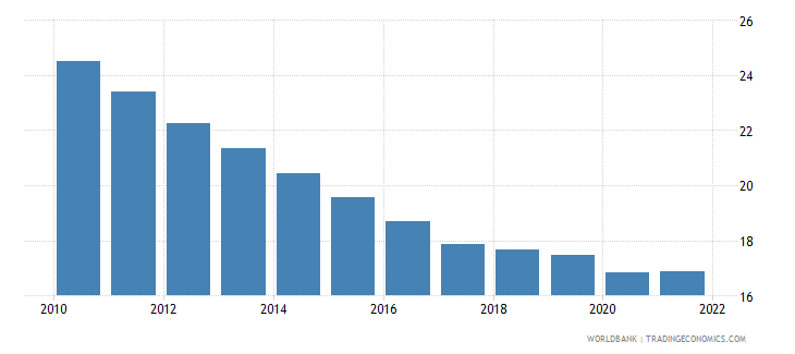 mauritania employment to population ratio ages 15 24 total percent wb data