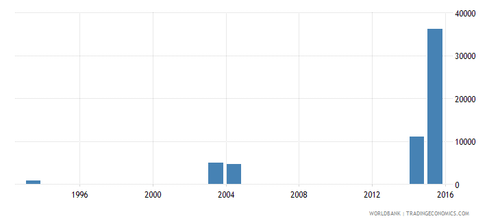mauritania enrolment in pre primary education both sexes number wb data