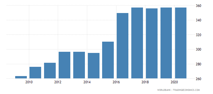 mauritania exchange rate old lcu per usd extended forward period average wb data