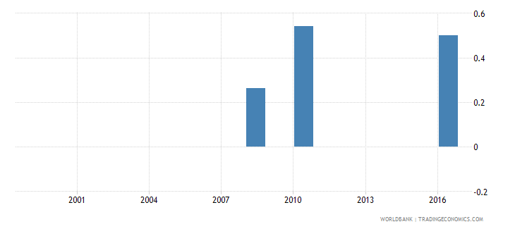 mauritania expenditure on pre primary as percent of government expenditure on education percent wb data