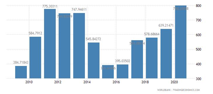 mauritania export value index 2000  100 wb data