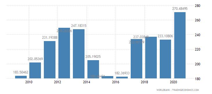 mauritania export volume index 2000  100 wb data