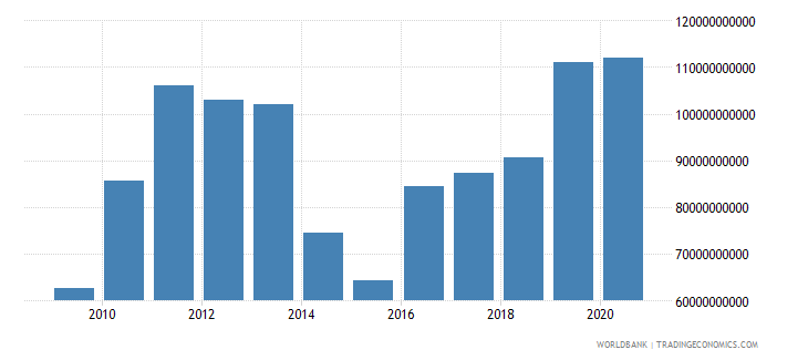 mauritania exports as a capacity to import constant lcu wb data