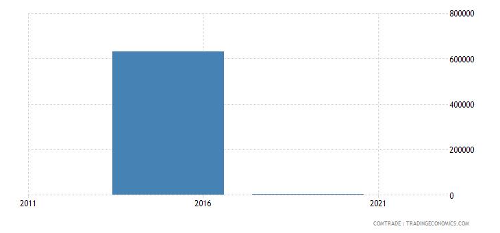 mauritania exports burundi