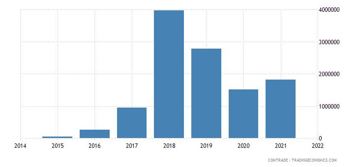 mauritania exports equatorial guinea