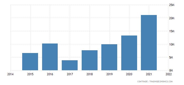 mauritania exports ghana