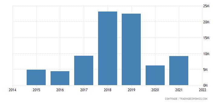 mauritania exports greece