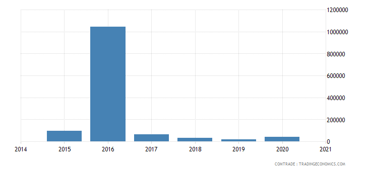 mauritania exports hong kong