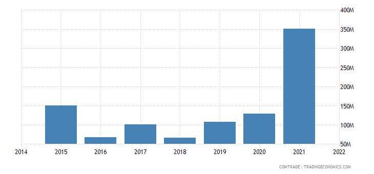 mauritania exports italy