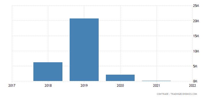 mauritania exports mexico