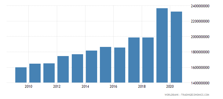 mauritania exports of goods and services constant 2000 us dollar wb data