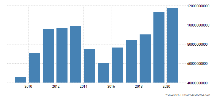 mauritania exports of goods and services current lcu wb data