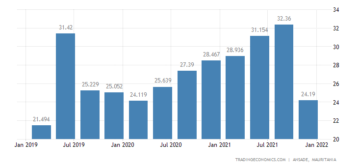 Mauritania Exports